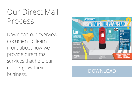 Direct Mail Plan